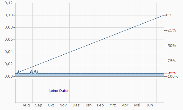 Antalis Ventures Chart