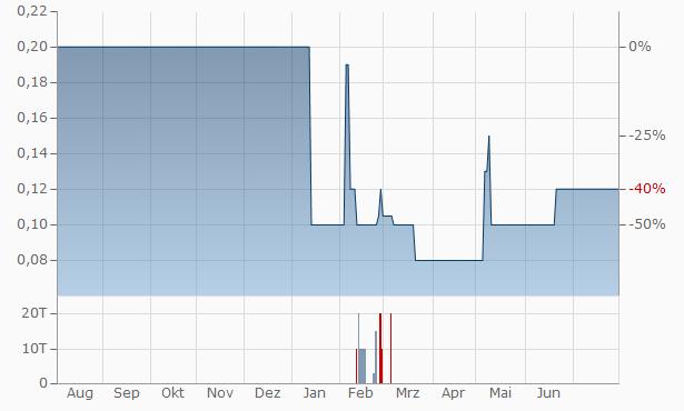 Zenith Capital Chart
