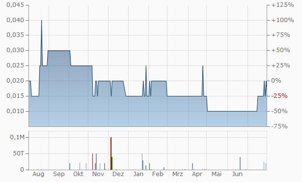 Trillium Acquisition Chart