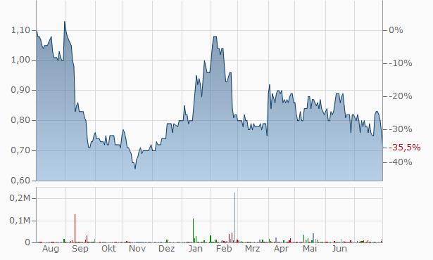 Angus Ventures Chart