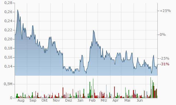 Libby K Industries Chart