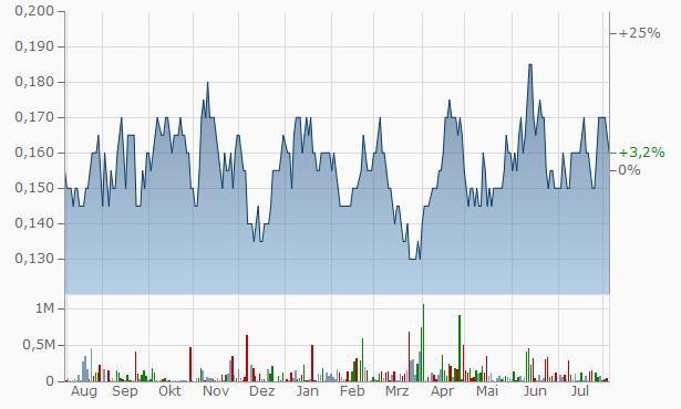 PowerOre Chart