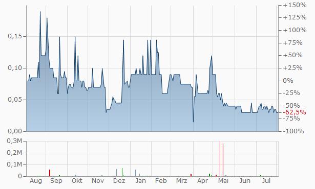 Woden Venture Capital Chart