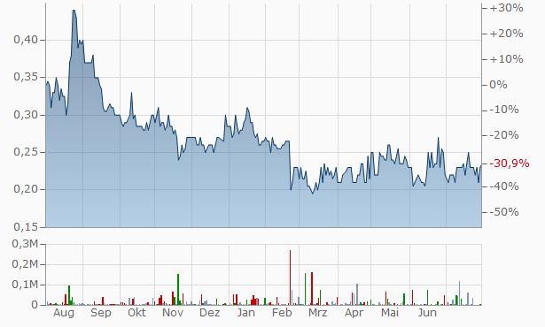 Westbond Enterprises Chart
