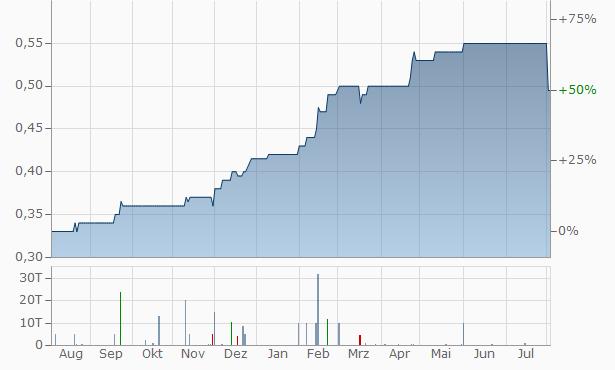 Gulf Pacific Equities Chart