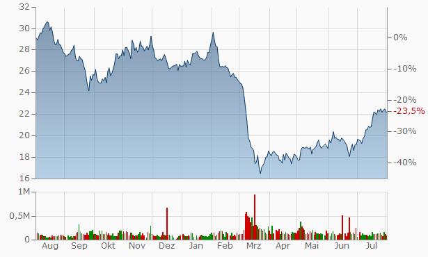 American Assets Trust Chart