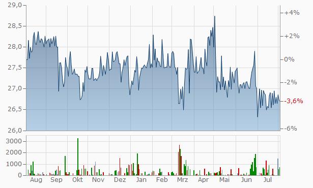 Credit-Enhanced Corts Trust Foraon Capital A 8.205 Credit Enhanced Chart