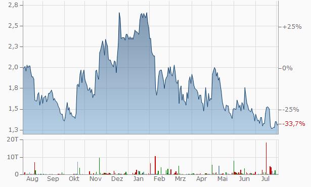 VolitionRX Chart