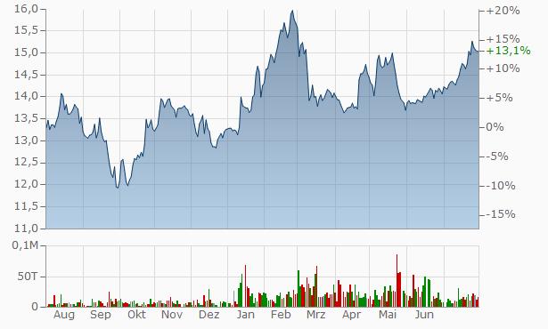Stellus Capital Investment Chart