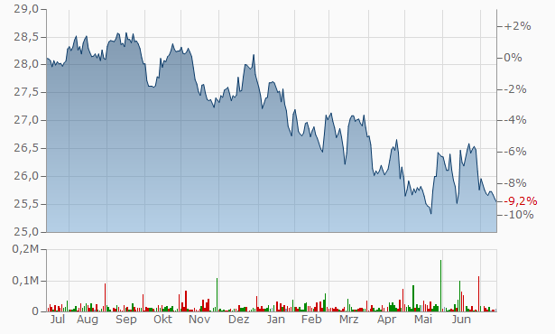 Morgan Stanley Deposit Chart