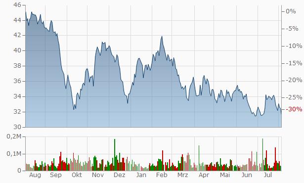 AllianceBernstein Chart