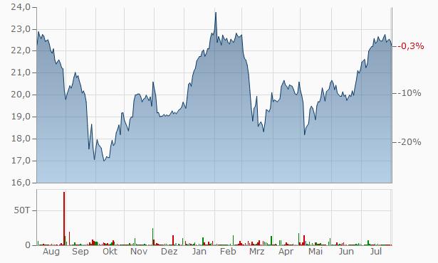 Invesco Mortgage Capital B Chart