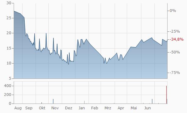 Ellomay Capital Chart