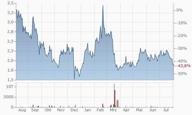 Zedge B Chart