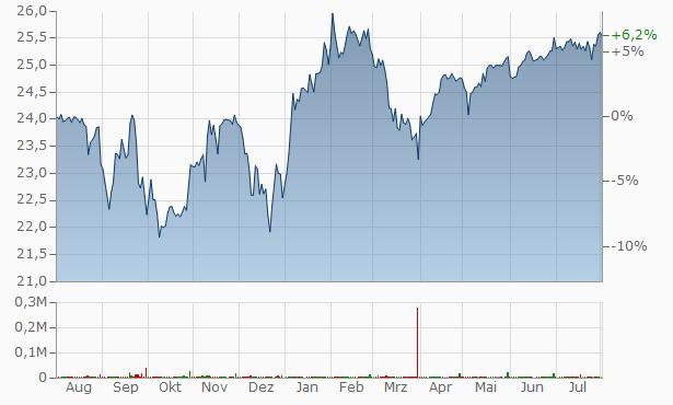 NuStar Energy LP Cum Red Perp A Chart