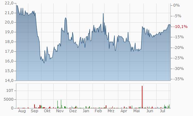 Arlington Asset Investment B Chart