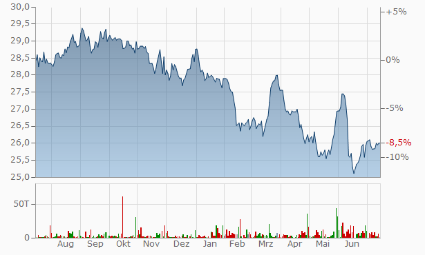 RLJ Lodging Trust USD 1.95 Cum Conv A Chart