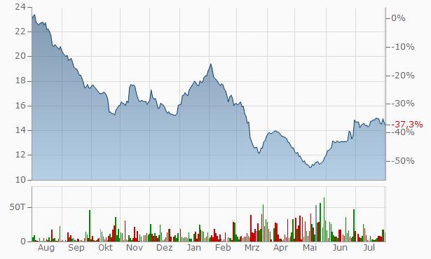 Vornado Realty Trust 5.25  Cum Perp Red  Chart