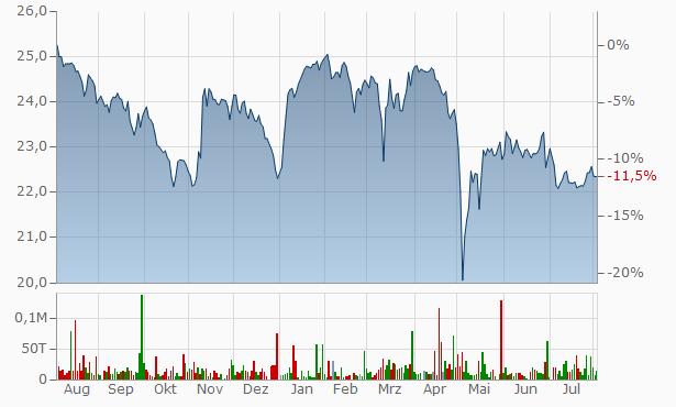 US Bancorp Depositary Chart