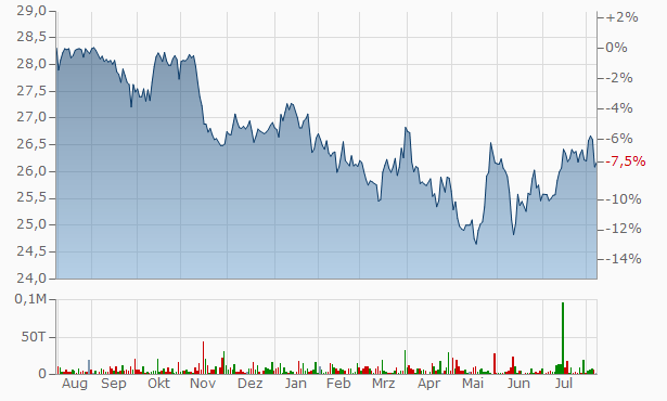The Hartford Financial Services Group Chart