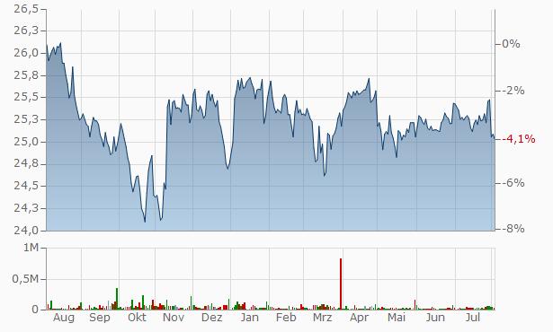 JPMorgan Chase Chart