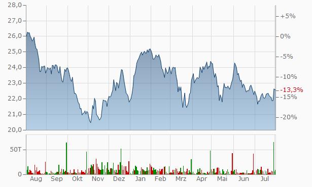 Voya Financial B Chart