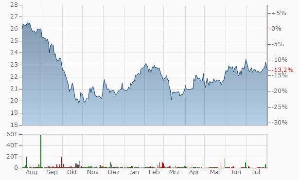 Armada Hoffler Properties A Chart