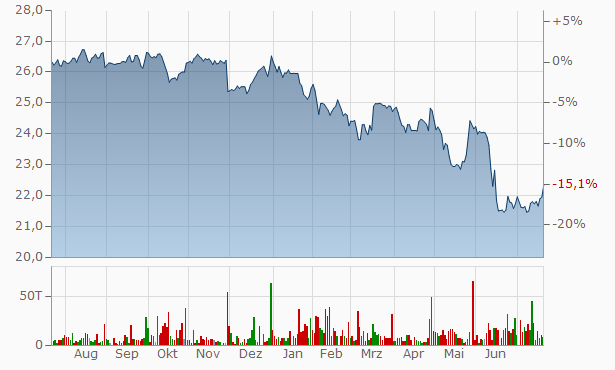 Annaly Capital Management Chart