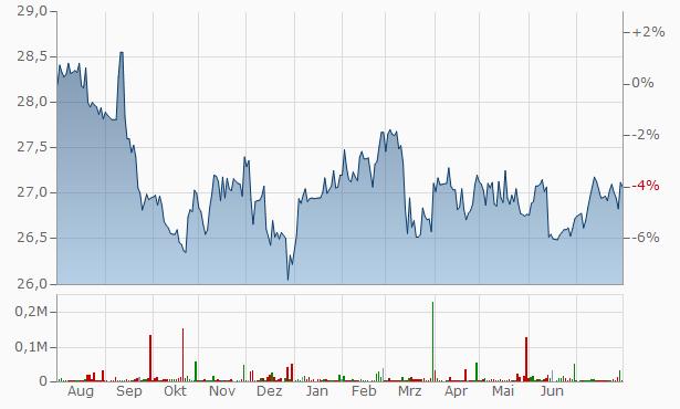 WESCO International A Chart