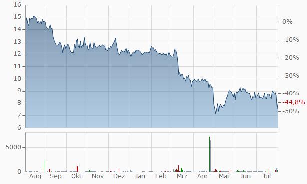 Blue Ridge Bankshares Chart