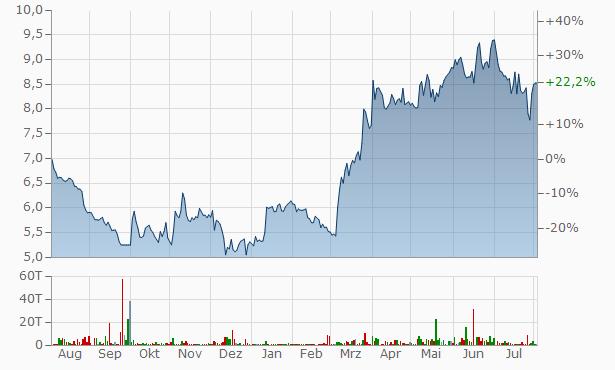 Crawford C B Chart