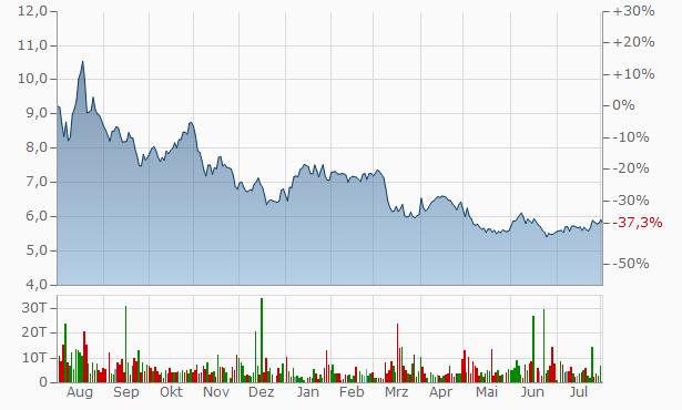 NL Industries Chart
