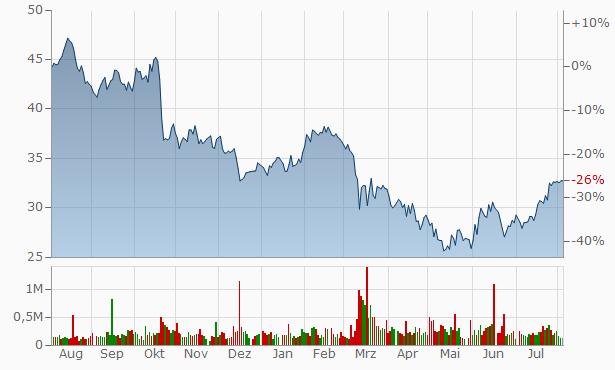 First Financial Bankshares Chart