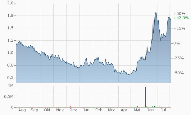 XCel Brands Chart