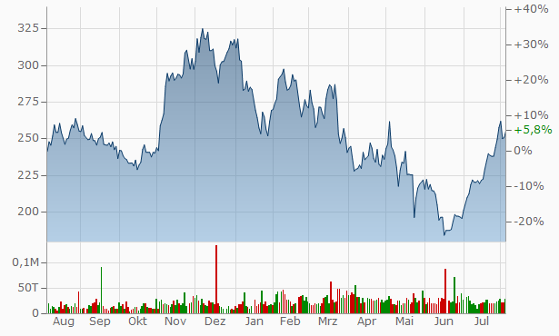 Cavco Industries Chart