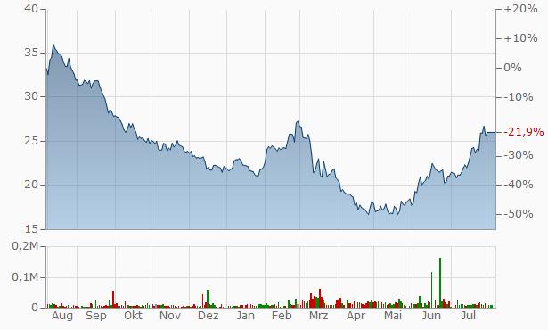 MVB Financial Chart
