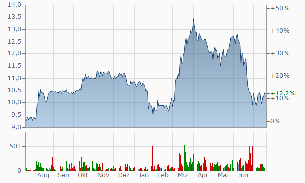 OFS Capital Chart