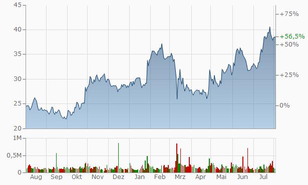 Bancorp Chart