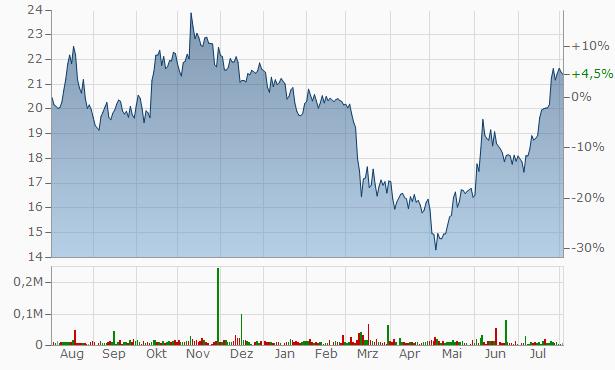 Metrocity Bankshares Chart
