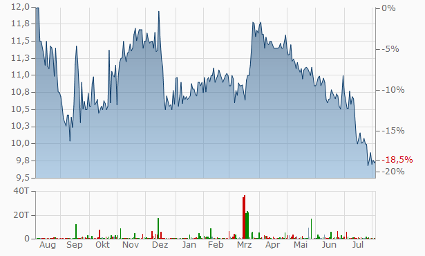 United Security Bancshares Chart