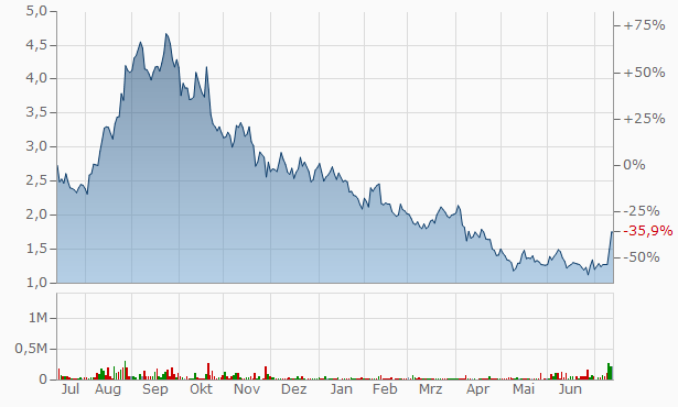 Adial Pharmaceuticals Chart