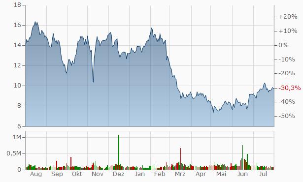 E.W. Scripps Chart