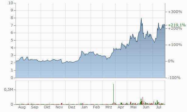 Jiayin Group A Chart