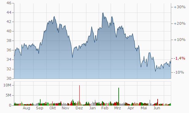 Fox Chart
