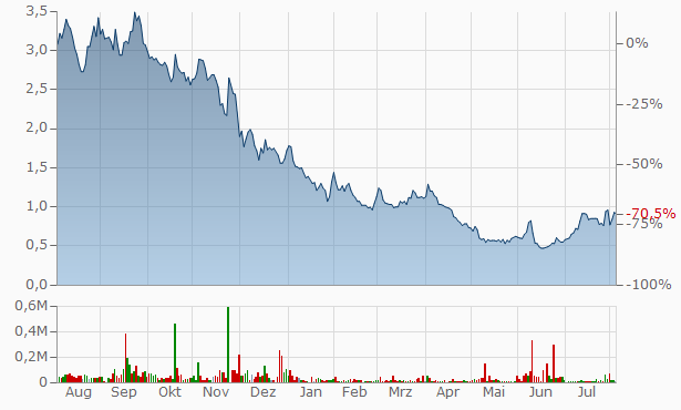 Cyclerion Therapeutics Chart