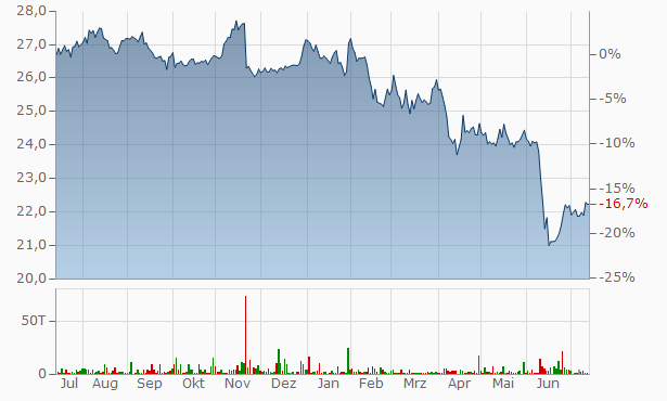 American Finance Trust A Chart