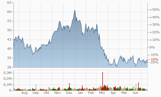 OneWater Marine A Chart