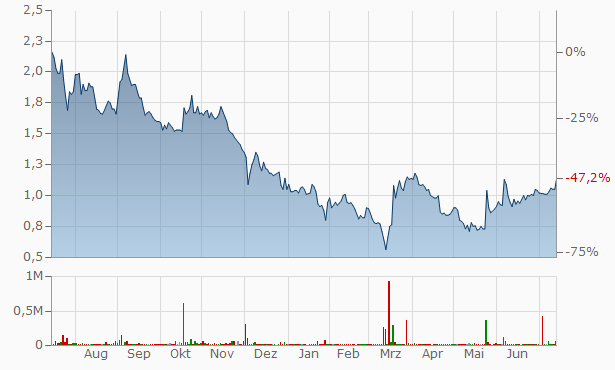 36Kr A Chart