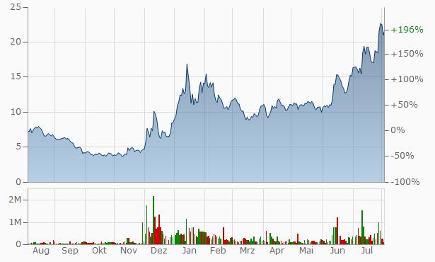 EHang A Chart