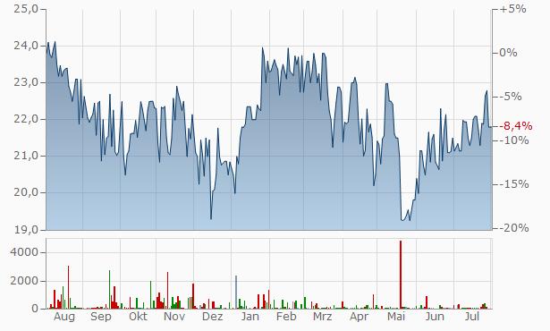 Air T Funding 8 Cum Red  Chart